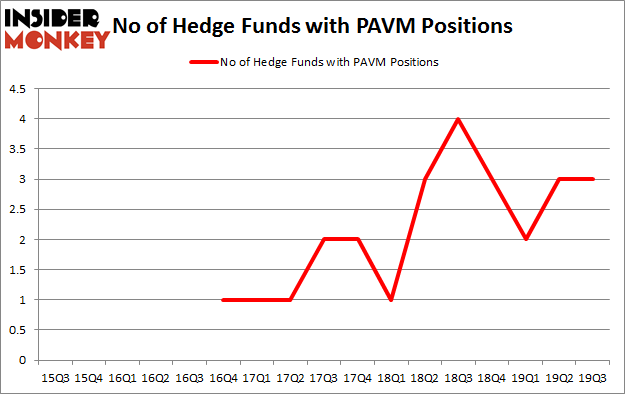 No of Hedge Funds with PAVM Positions