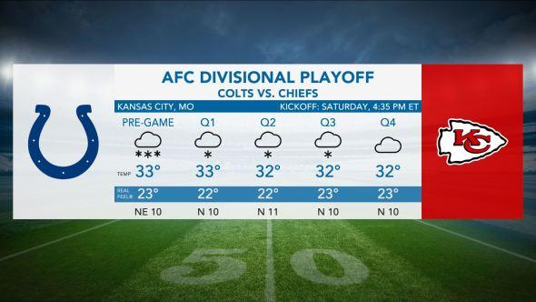 separation shoes 9ea67 81f02 NFL divisional playoffs: Frigid conditions in store for AFC ...