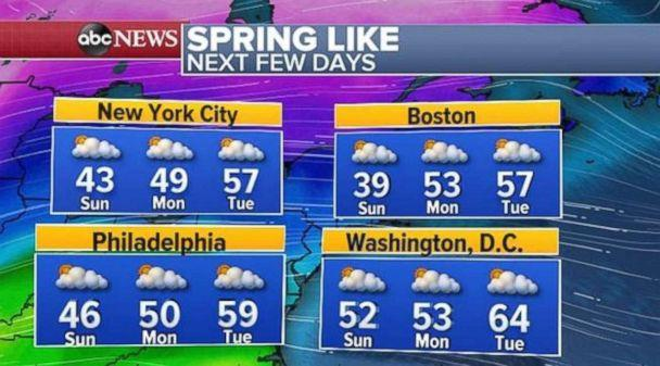 PHOTO: Temperatures will be above average in the Northeast over the first few days of the work week. (ABC News)