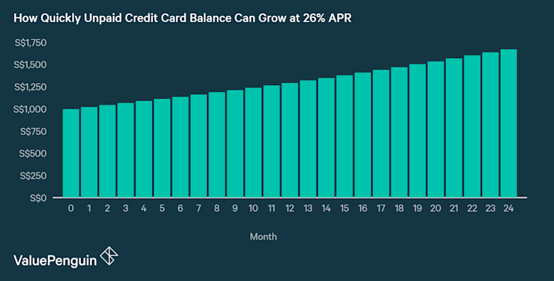 An unpaid credit card balance of S$1,000 can easily grow by S$300 in a year at 26% APR