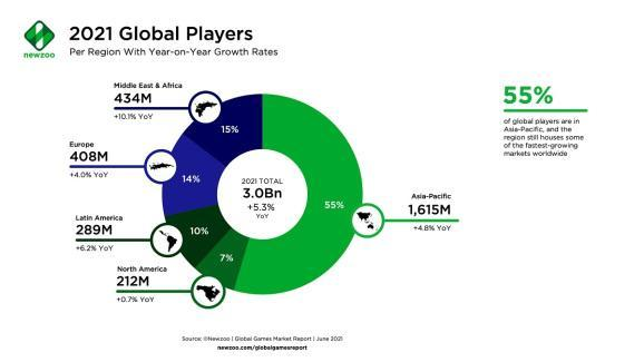 Newzoo's forecast for global gamers in 2021.