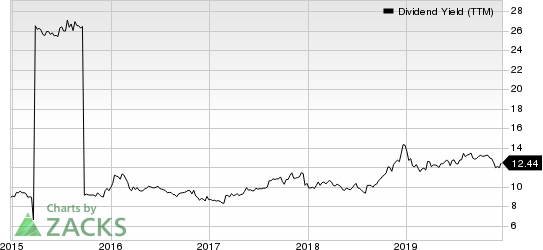 FS KKR Capital Corp. Dividend Yield (TTM)