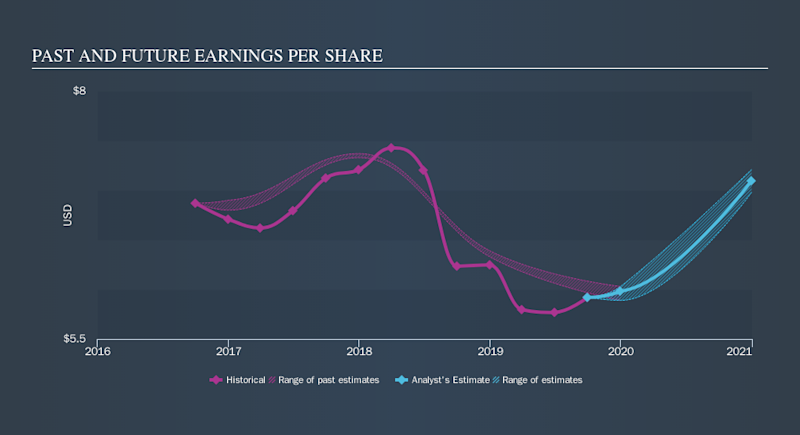 NYSE:INGR Past and Future Earnings, November 4th 2019