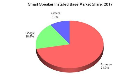 Market share of smart speakers in 2017.