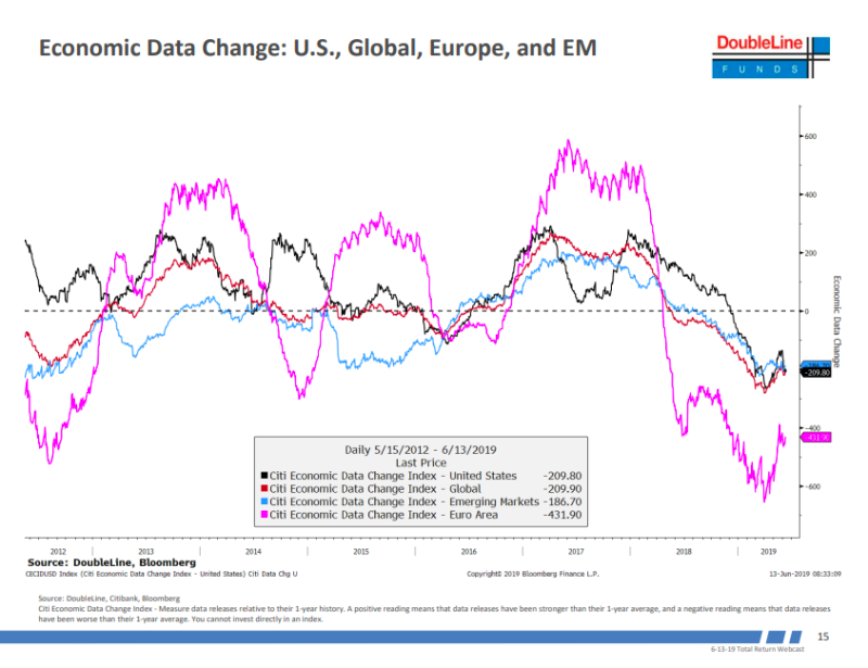 Economic data has been coming out weaker.