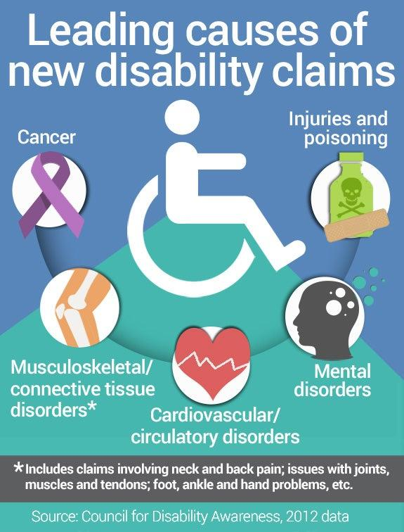 Leading causes of new disability claims | Knee icon: copyright tulpahn/Shutterstock.com, Head with circles icon: copyright frikota/Shutterstock.com, Bottle icon: copyright Vector/Shutterstock.com, Cancer ribbon: copyright Teamarwen/Shutterstock.com
