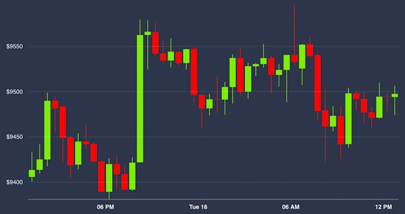 Market Wrap: Stocks Rally on Possible Stimulus but Bitcoin Is Flat at $9.5K