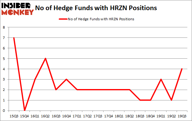 Is HRZN A Good Stock To Buy?