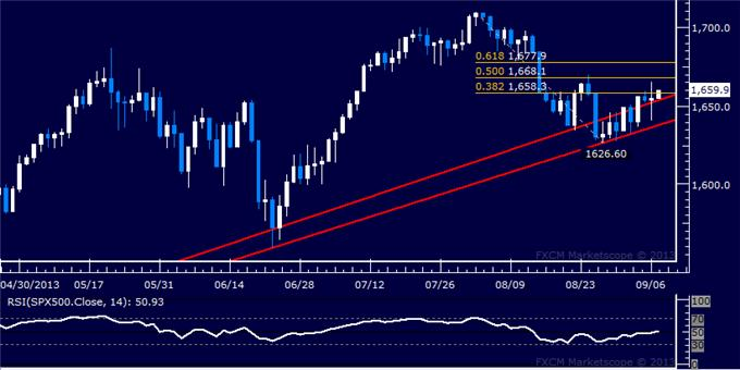 Forex_US_Dollar_Chart_Setup_Favors_Gains_After_Pull-Back_body_Picture_6.png, US Dollar Chart Setup Favors Gains After Pull-Back