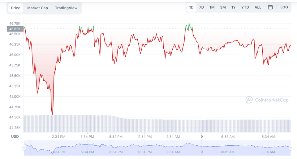 Bitcoin price over last 24 hours (Coin Market Cap)