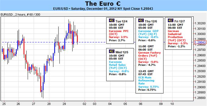 Euro_Upside_Momentum_in_Question_but_Fiscal_Cliff_Offers_Reprieve_body_Picture_1.png, Forex Analysis: Euro Upside Momentum in Question but Fiscal Cliff Offers Reprieve