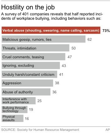 Chart shows types of hostility in the workplace