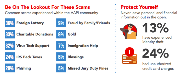 The types of scams that AAPI individuals were most exposed to included notices of foreign lottery winnings, requests for charitable donations and tech support for computer virus removal, according to AARP. (AARP)