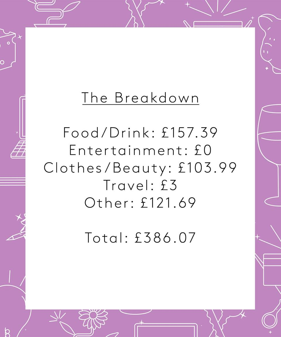 "<strong>The Breakdown</strong><br><br>Food & Drink: £157.39<br>Entertainment: £0<br>Clothes & Beauty: £103.99<br>Travel: £3<br>Other: £121.69<br><br><strong>Total: £386.07</strong><br><br><strong>Conclusion</strong><br><strong><br></strong>""I think this is a fairly expensive week for me – there seem to be a lot of miscellaneous expenses! I'm going to try and rein things in a little bit as I'm definitely spending more than I thought."""