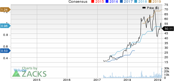 Canada Goose Holdings Inc. Price and Consensus