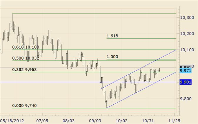 FOREX_Technical_Analysis_USDOLLAR_Remains_Pinned_Below_10000_body_usdollar.png, FOREX Technical Analysis: USDOLLAR Remains Pinned Below 10000
