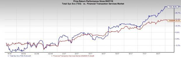 5 Reasons to Bet on Total System's (TSS) Stock Right Now
