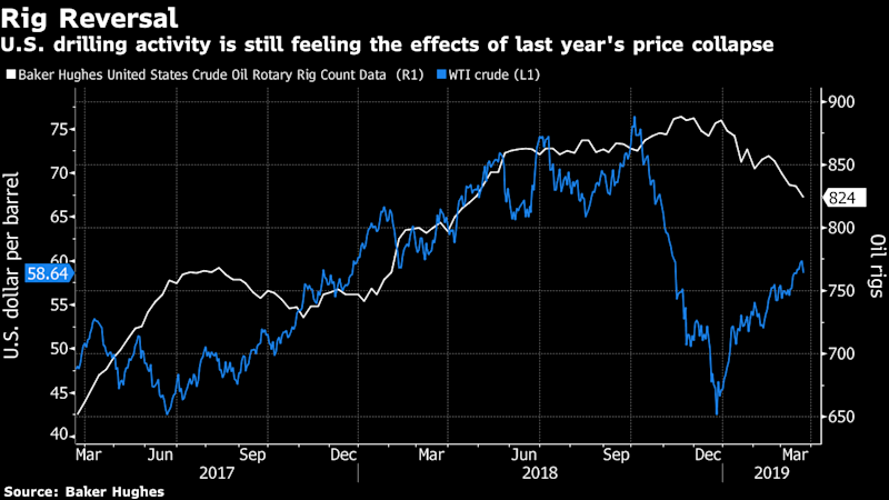 Shale Suffers Growing Pains That Could Slow U.S. Oil Production