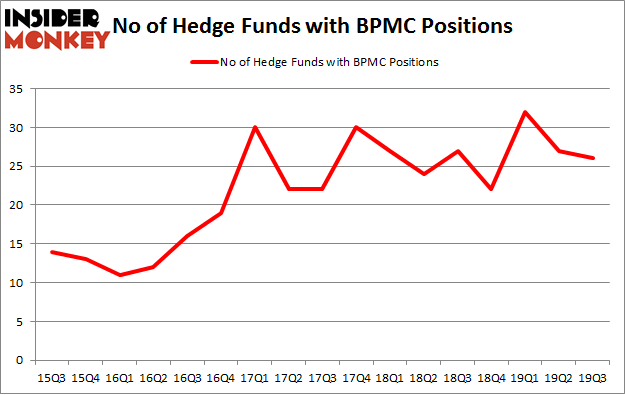 No of Hedge Funds with BPMC Positions