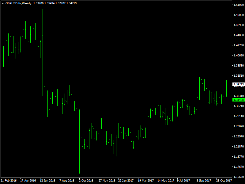 GBPUSD Weekly