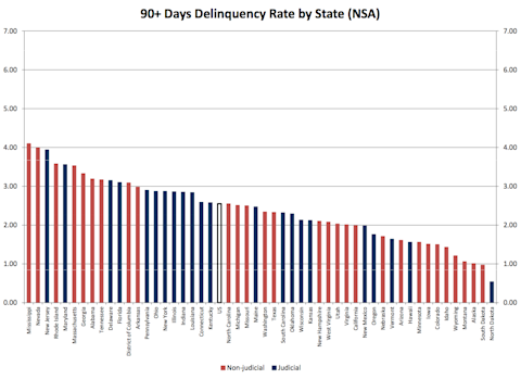 delinquency chart