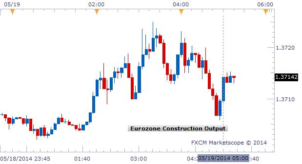 Eurozone Construction Output Falls in March, EUR/USD at Support