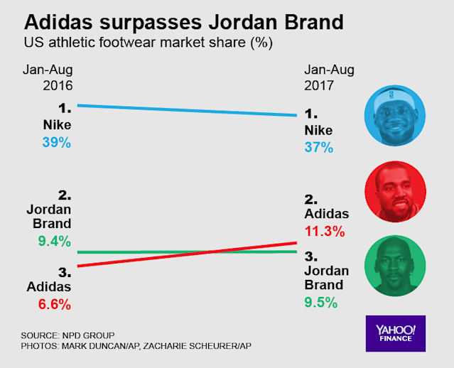 Nike, Adidas, and Jordan sneaker market share gains. (David Foster/Oath)