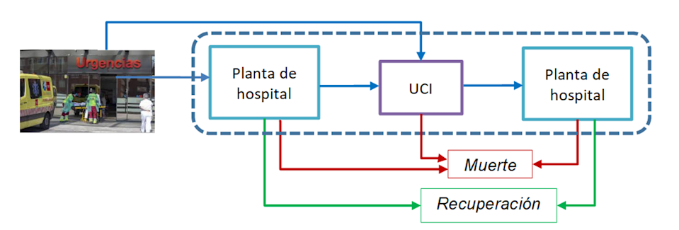 "<span class=""caption"">Figura 2. Flujo de pacientes COVID en el hospital.</span> <span class=""attribution""><span class=""license"">Author provided</span></span>"