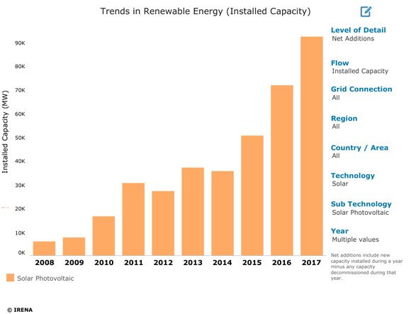 Chart showing annual net additions of solar PV capacity from 2007-2017.