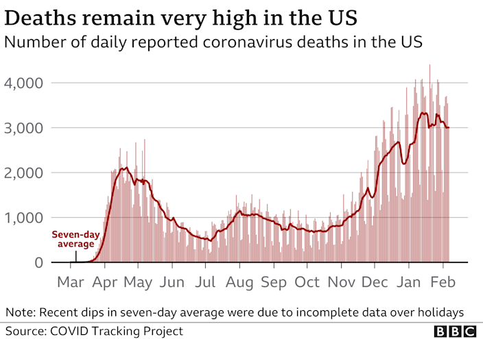 Chart showing the number of daily coronavirus deaths in the US remains very high