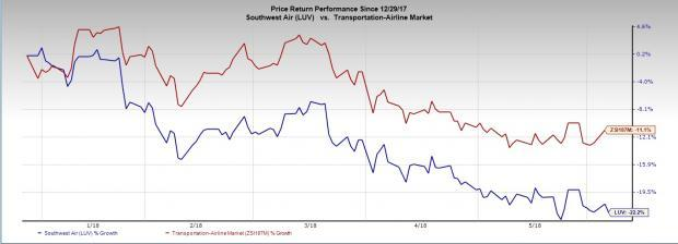 Headwinds like soft bookings and rising fuel costs persistently weigh on Southwest Airlines (LUV), resulting in the stock's decline.