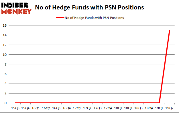No of Hedge Funds with PSN Positions
