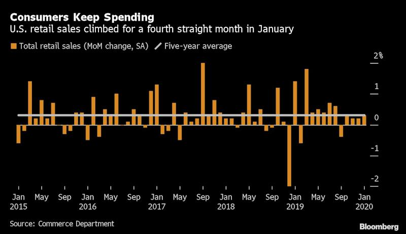 U.S. Retail Sales Increase With a Caveat on Consumer Demand