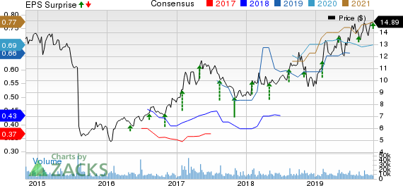 Viavi Solutions Inc. Price, Consensus and EPS Surprise