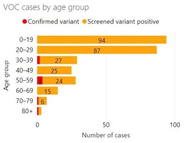 Data provided by the Middlesex London Health Unit outlining variant cases. There were 280 variant infections on Saturday, April 3, 2021.