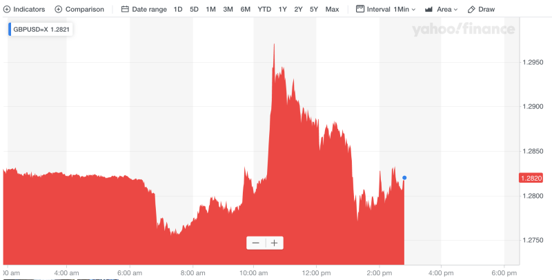 The pound's volatile trading day. Photo: Yahoo Finance UK
