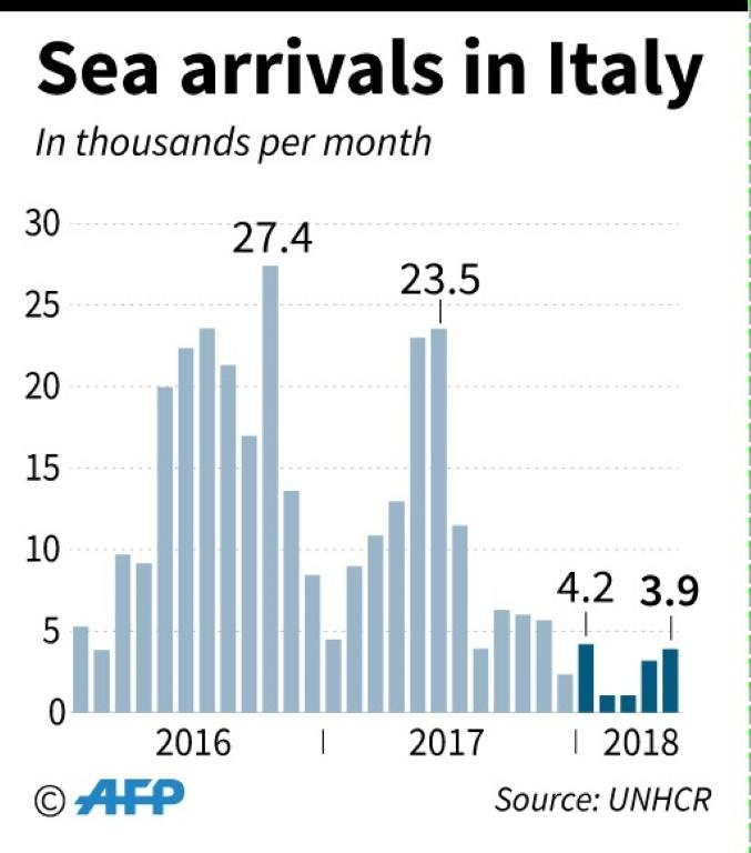 Graphic showing numbers of refugees and migrants arriving in Italy by sea by month since January 2016