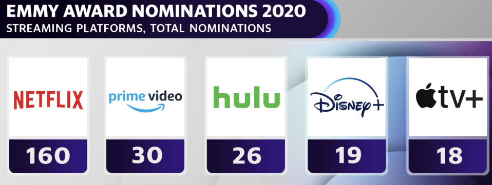 Streaming platforms bust into 2020 Emmys race
