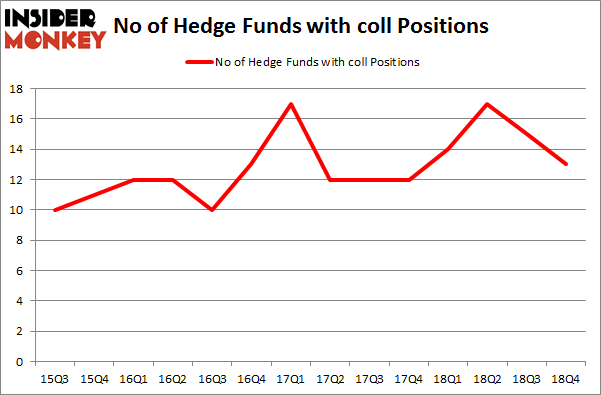 No of Hedge Funds with COLL Positions