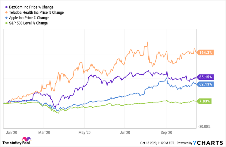 2 Unstoppable Stocks That Are Better Buys Than Apple