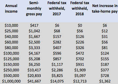 Irs New Tax Withholding Tables
