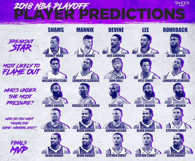 Yahoo Sports' NBA experts predict which players might rise and fall during the 2018 NBA playoffs.