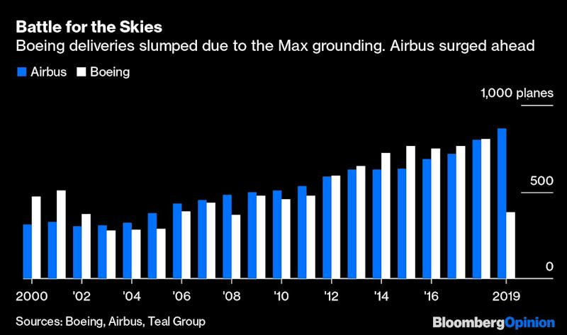 The Airbus-Boeing DuopolyIs Extremely Unbalanced