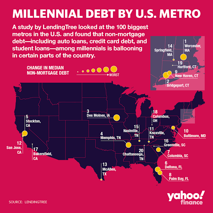 Millennial debt keeps growing, particularly along the East Coast. (Graphic: David Foster/Yahoo Finance)