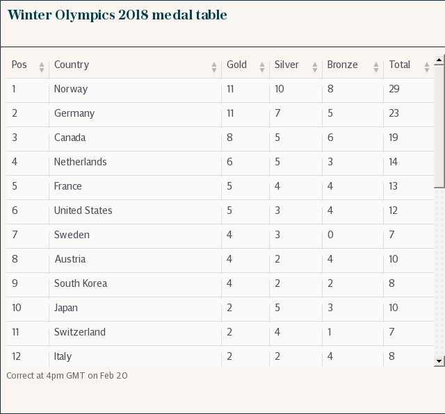 Winter Olympics 2018 medal table