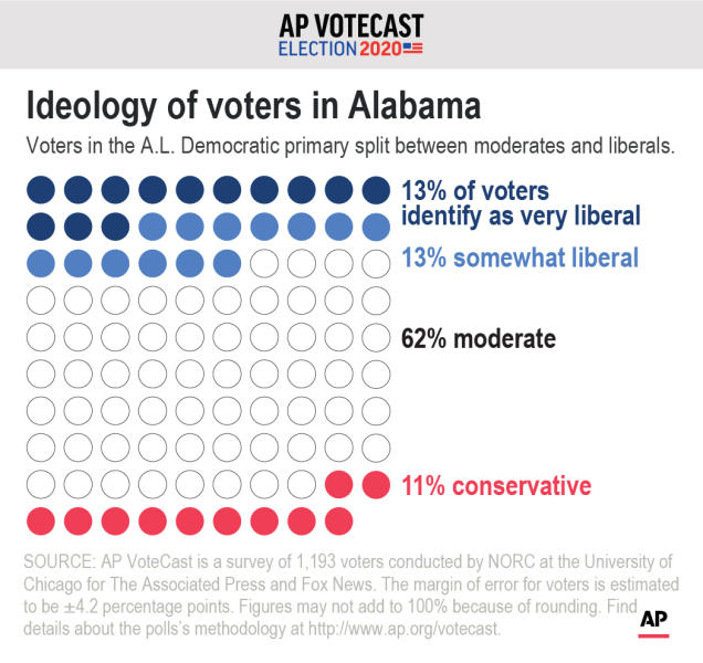 AP VoteCast shows the ideological breakdown of Alabama's Democratic voters. ;