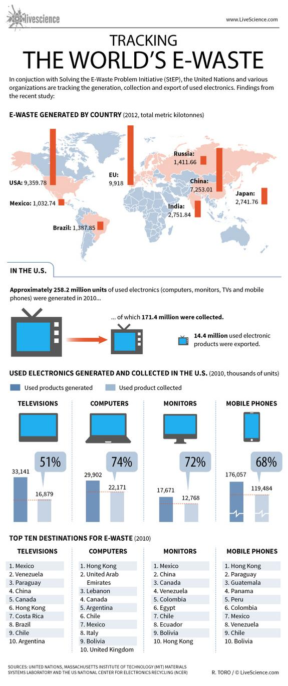 World's E-Waste to Grow 33% by 2017, Says Global Report