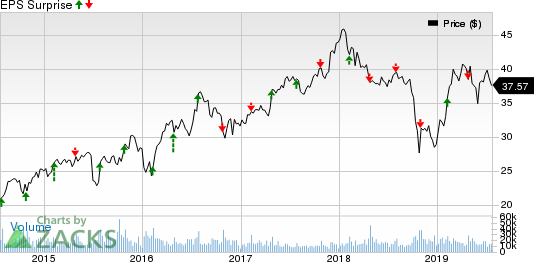 Masco Corporation Price and EPS Surprise