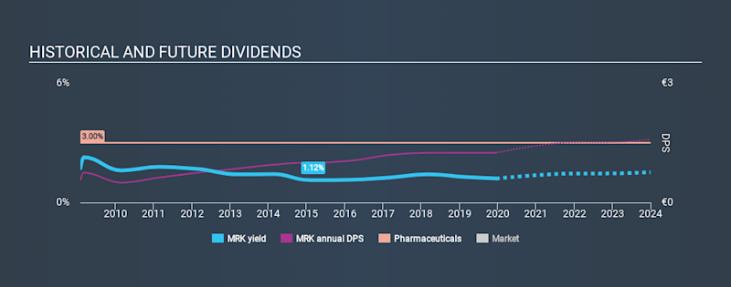 XTRA:MRK Historical Dividend Yield, December 17th 2019