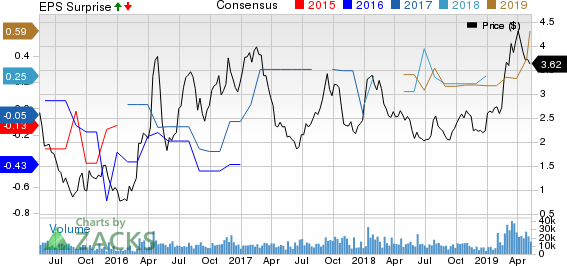 National Steel Company Price, Consensus and EPS Surprise